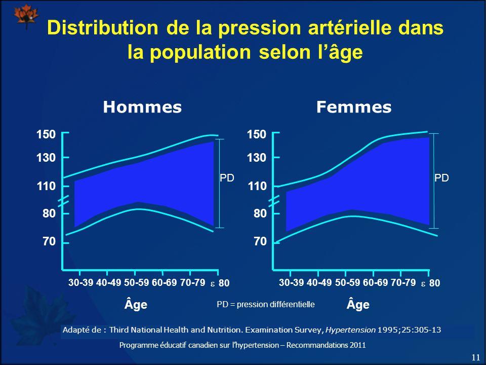 Distribution de la pression artérielle dans la population selon l'âge