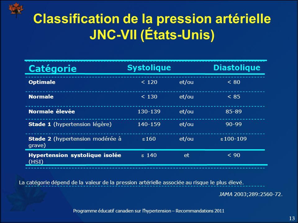 Classification de la pression artérielle JNC-VII (États-Unis)