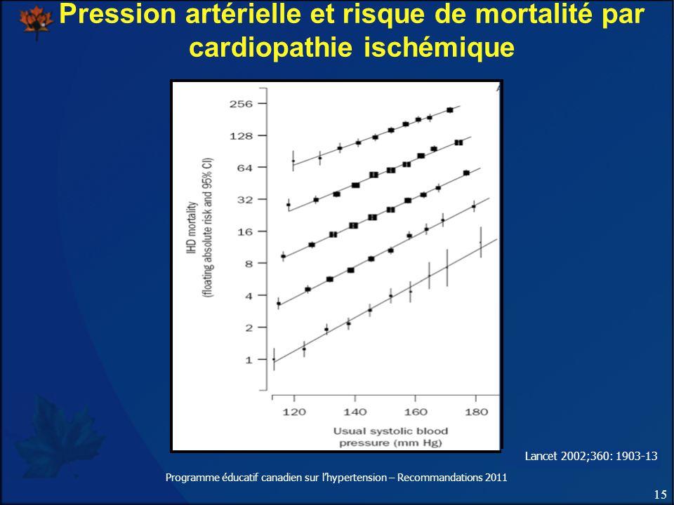 Pression artérielle et risque de mortalité par cardiopathie ischémique