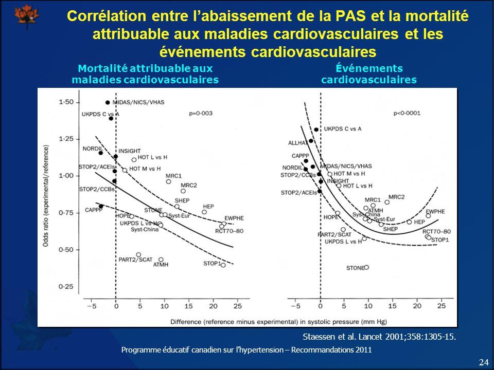 Mortalité attribuable aux maladies cardiovasculaires