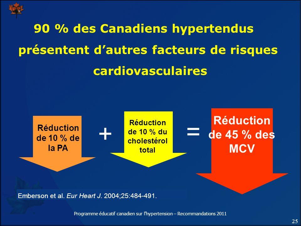 90 % des Canadiens hypertendus présentent d'autres facteurs de risques