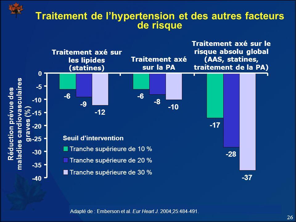 Traitement de l'hypertension et des autres facteurs de risque