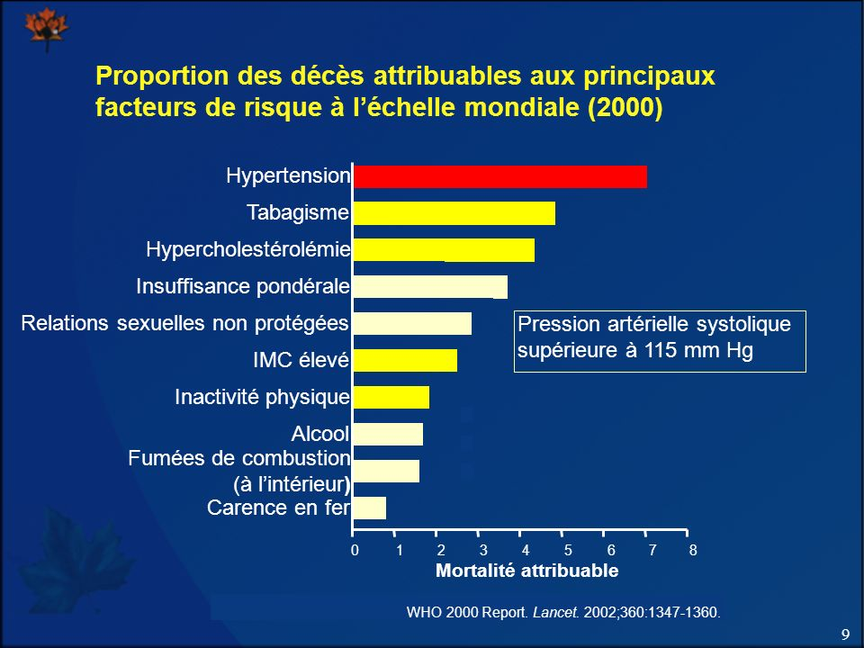 Proportion des décès attribuables aux principaux facteurs de risque à l'échelle mondiale (2000)