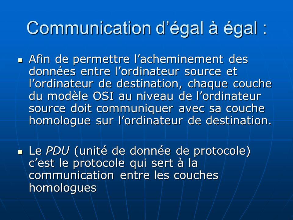 Communication d'égal à égal :