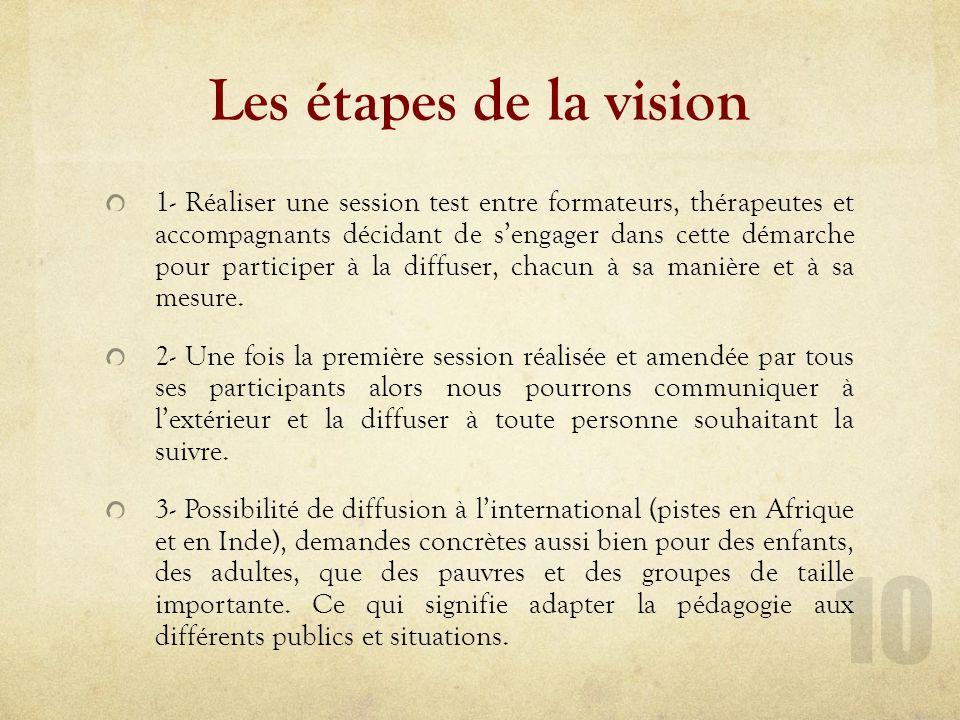 Déclinaison de la vision