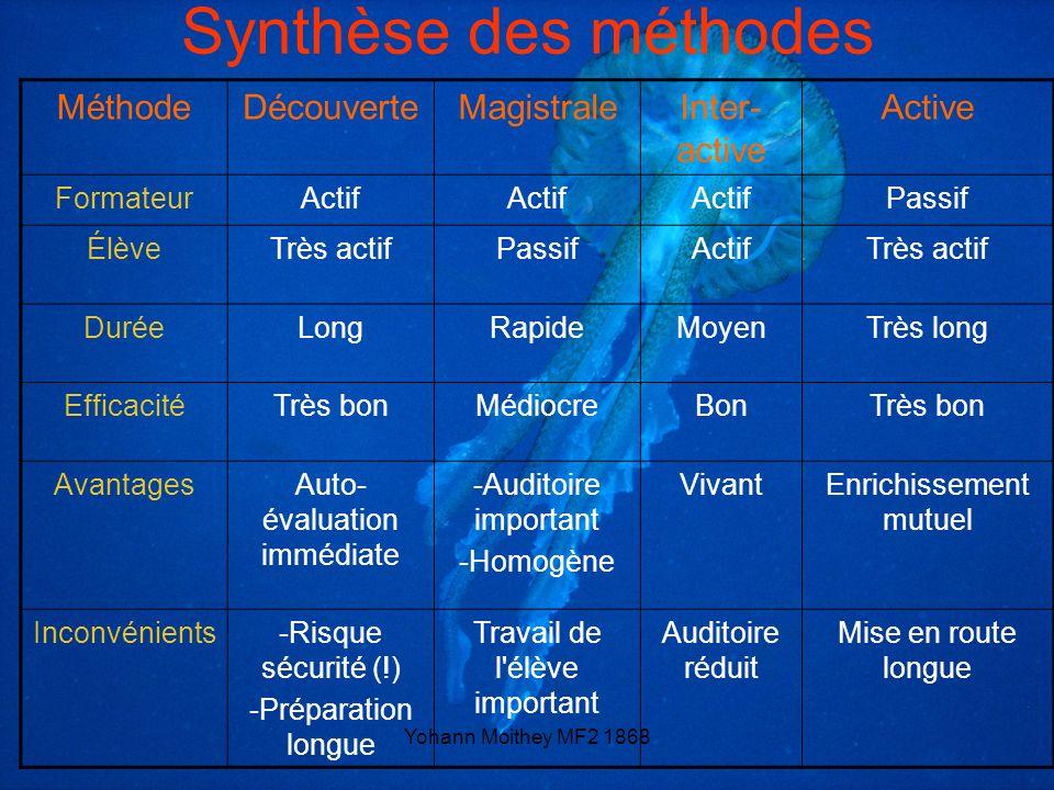 Synthèse des méthodes Méthode Découverte Magistrale Inter-active