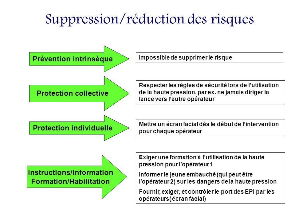 Suppression/réduction des risques