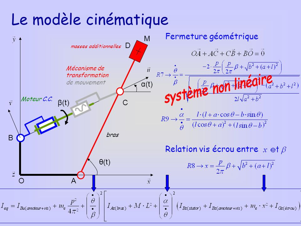 Le modèle cinématique système non linéaire Fermeture géométrique
