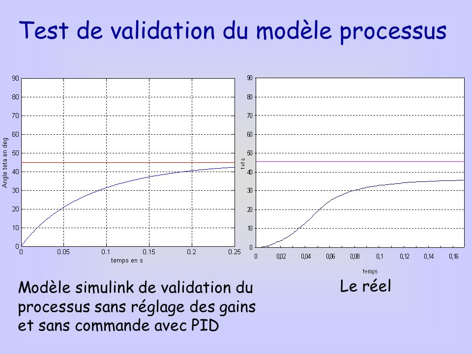Test de validation du modèle processus