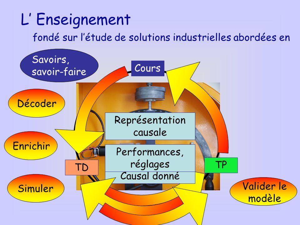 L' Enseignement fondé sur l'étude de solutions industrielles abordées en. Savoirs, savoir-faire. Cours.