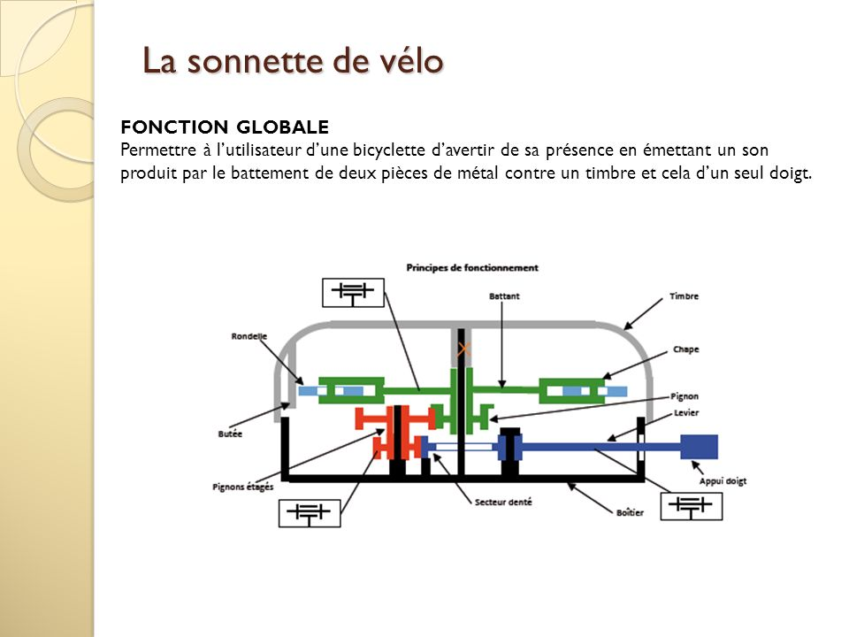 La sonnette de vélo FONCTION GLOBALE