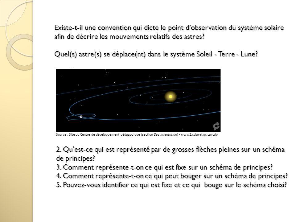 Existe-t-il une convention qui dicte le point d'observation du système solaire afin de décrire les mouvements relatifs des astres Quel(s) astre(s) se déplace(nt) dans le système Soleil - Terre - Lune