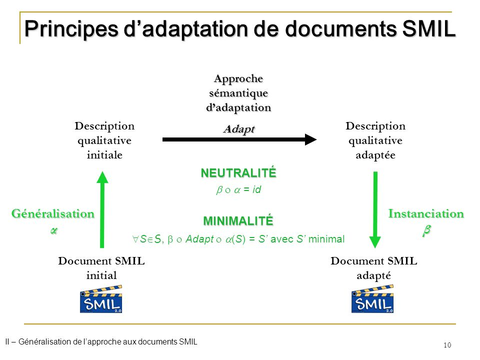 Principes d'adaptation de documents SMIL
