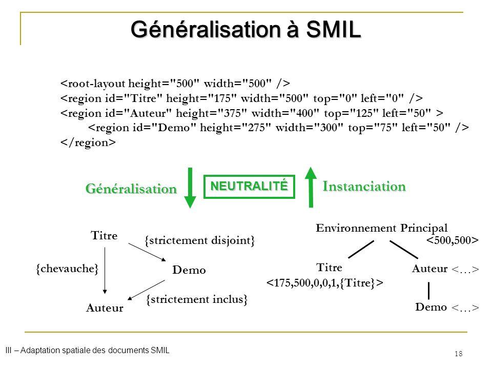 Généralisation à SMIL Instanciation Généralisation Titre Demo Auteur