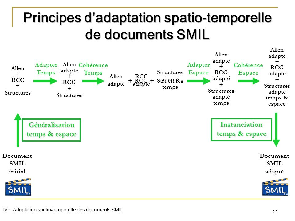 Principes d'adaptation spatio-temporelle de documents SMIL