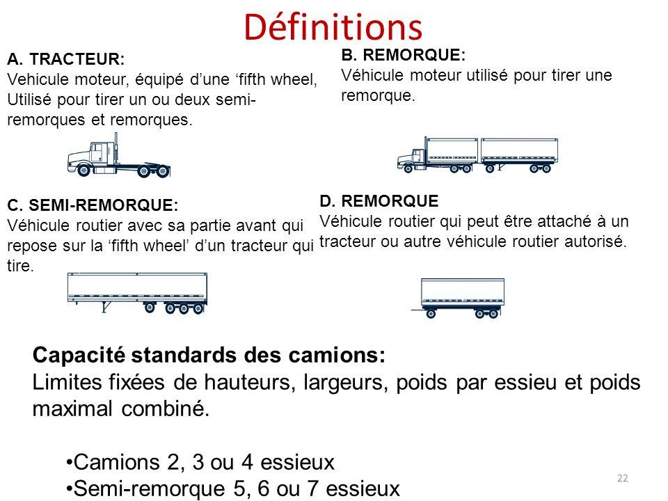 Définitions Capacité standards des camions: