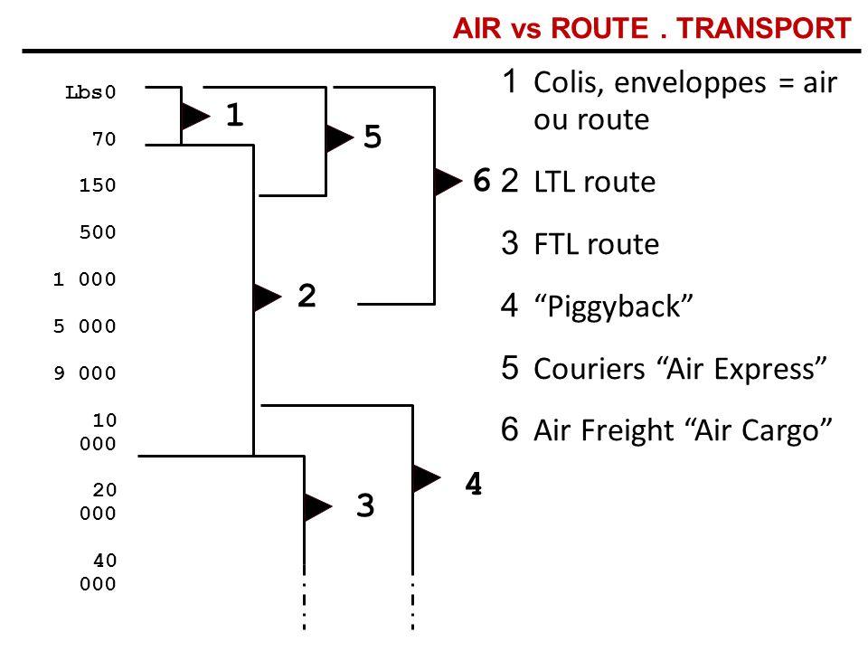 1 5 6 2 4 3 Colis, enveloppes = air ou route LTL route FTL route