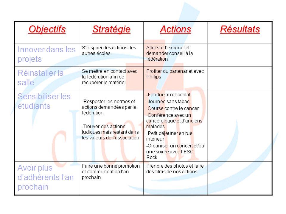 Objectifs Stratégie Actions Résultats Innover dans les projets