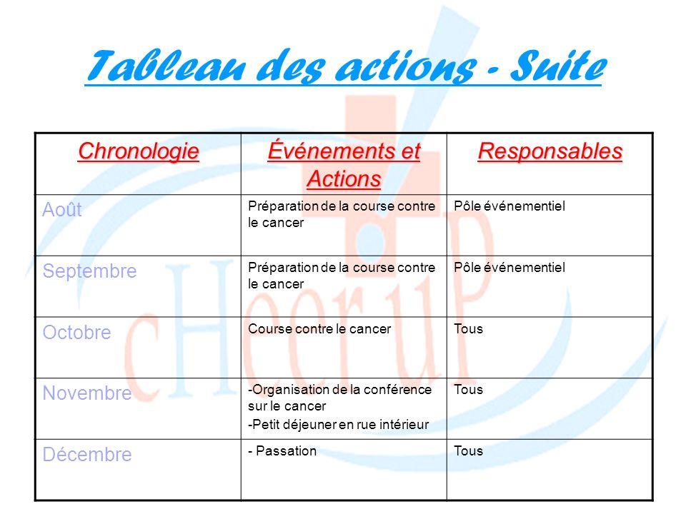 Tableau des actions - Suite