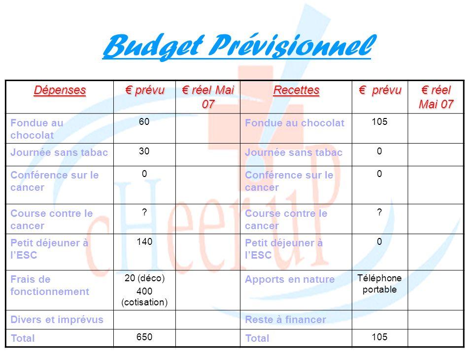 Budget Prévisionnel Dépenses € prévu € réel Mai 07 Recettes € prévu
