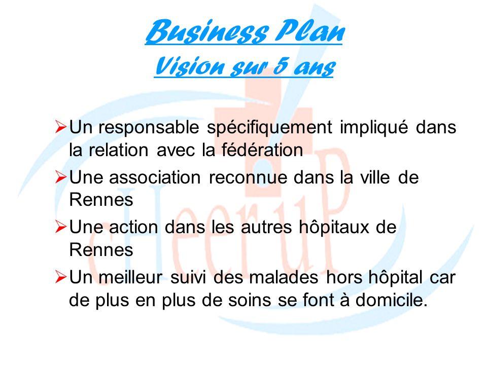 Business Plan Vision sur 5 ans