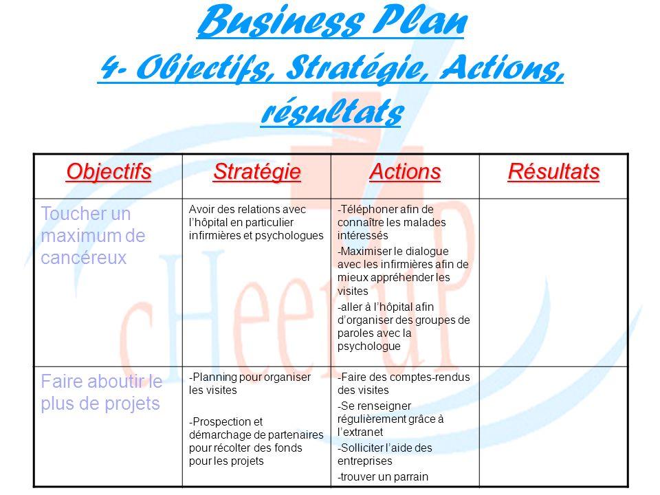 Business Plan 4- Objectifs, Stratégie, Actions, résultats