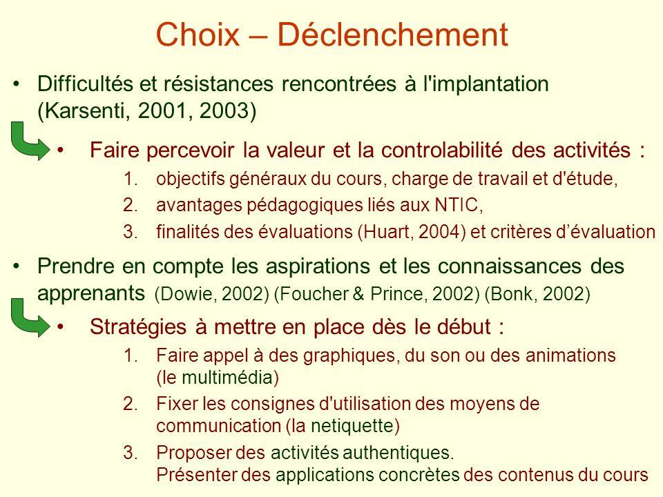 Choix – Déclenchement Difficultés et résistances rencontrées à l implantation (Karsenti, 2001, 2003)