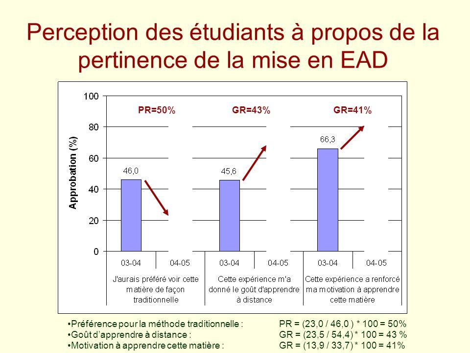 Perception des étudiants à propos de la pertinence de la mise en EAD