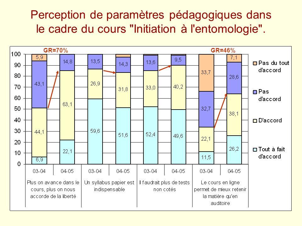 Perception de paramètres pédagogiques dans le cadre du cours Initiation à l entomologie .