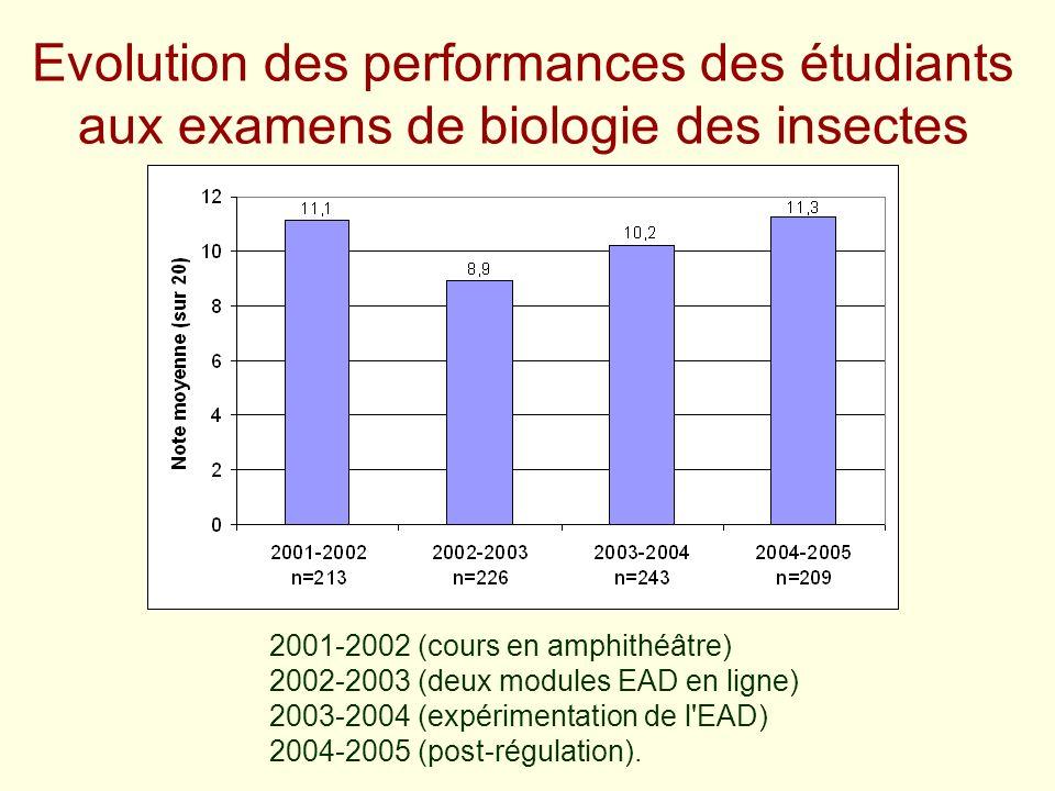 Evolution des performances des étudiants aux examens de biologie des insectes