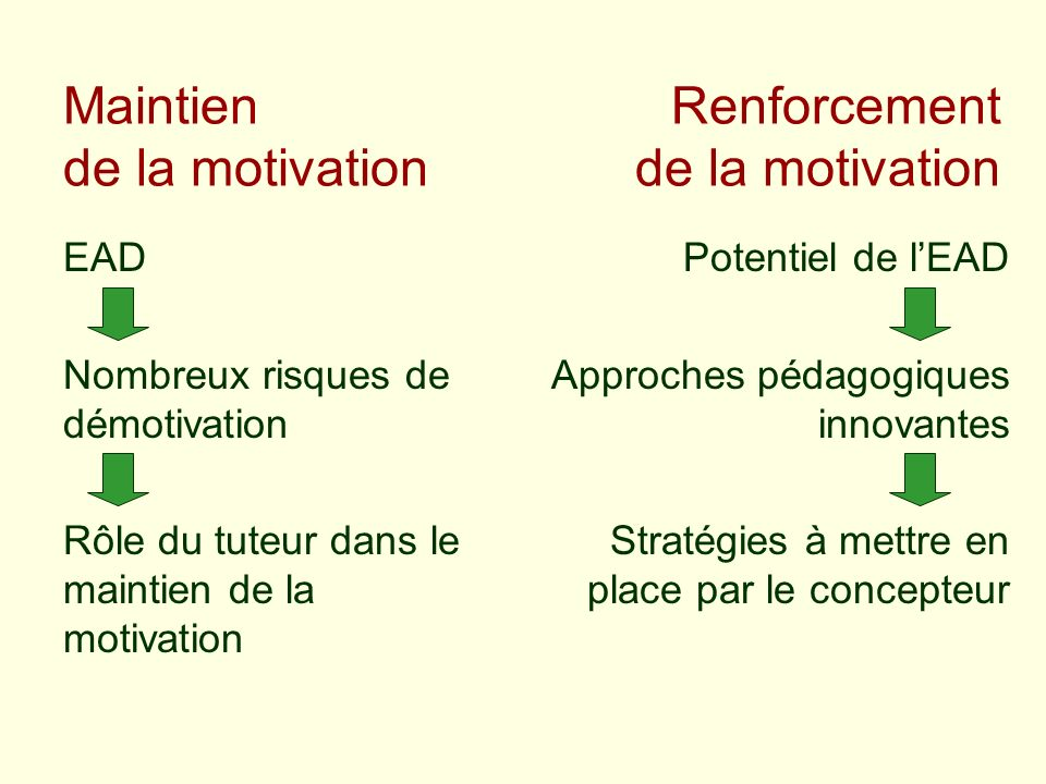 Maintien de la motivation Renforcement de la motivation