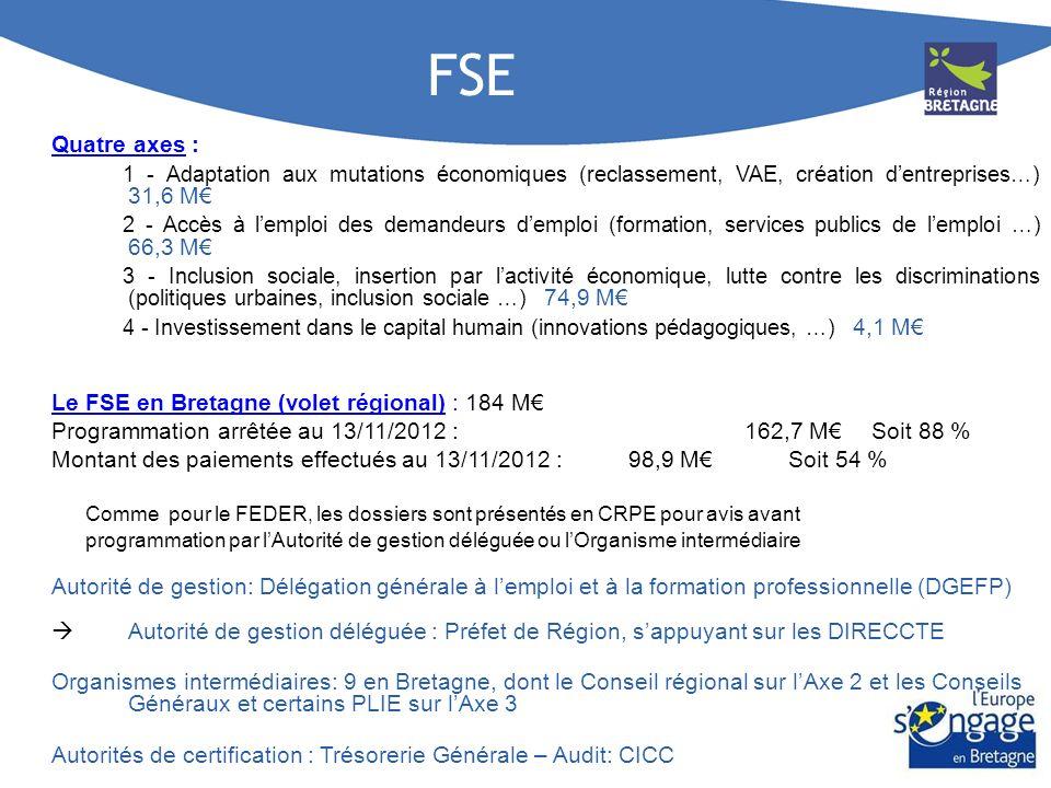 FSE Quatre axes : 1 - Adaptation aux mutations économiques (reclassement, VAE, création d'entreprises…) 31,6 M€