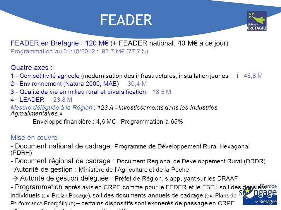 FEADER FEADER en Bretagne : 120 M€ (+ FEADER national: 40 M€ à ce jour) Programmation au 31/10/2012 : 93,7 M€ (77,7%)