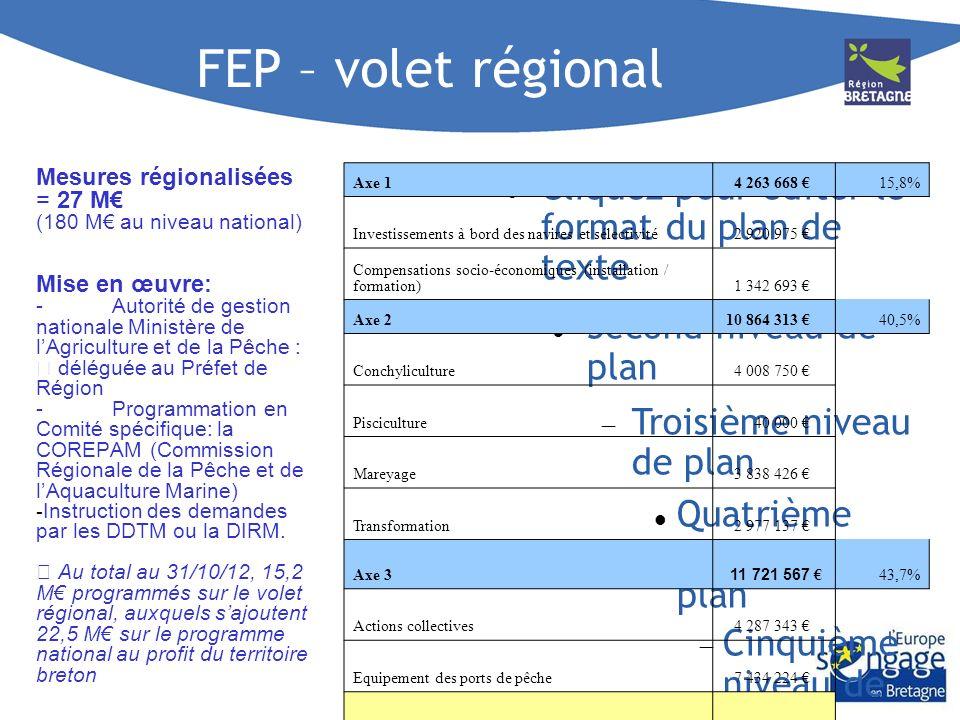 FEP – volet régional Mesures régionalisées = 27 M€ Mise en œuvre: