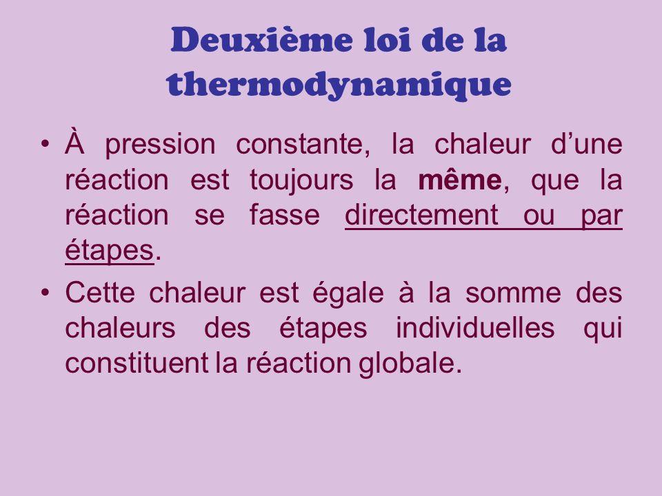 Deuxième loi de la thermodynamique