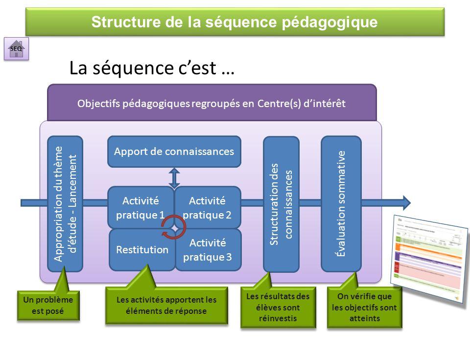 La séquence c'est … Structure de la séquence pédagogique