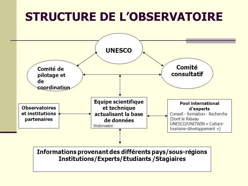 STRUCTURE DE L'OBSERVATOIRE