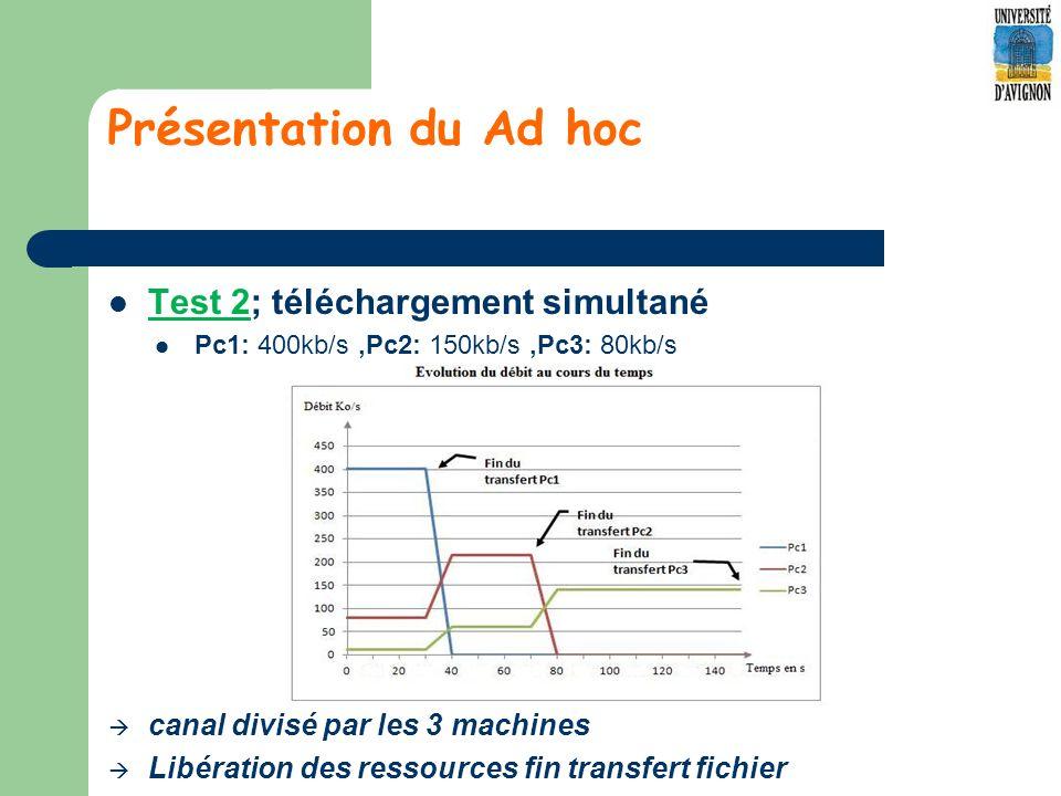 Présentation du Ad hoc Test 2; téléchargement simultané