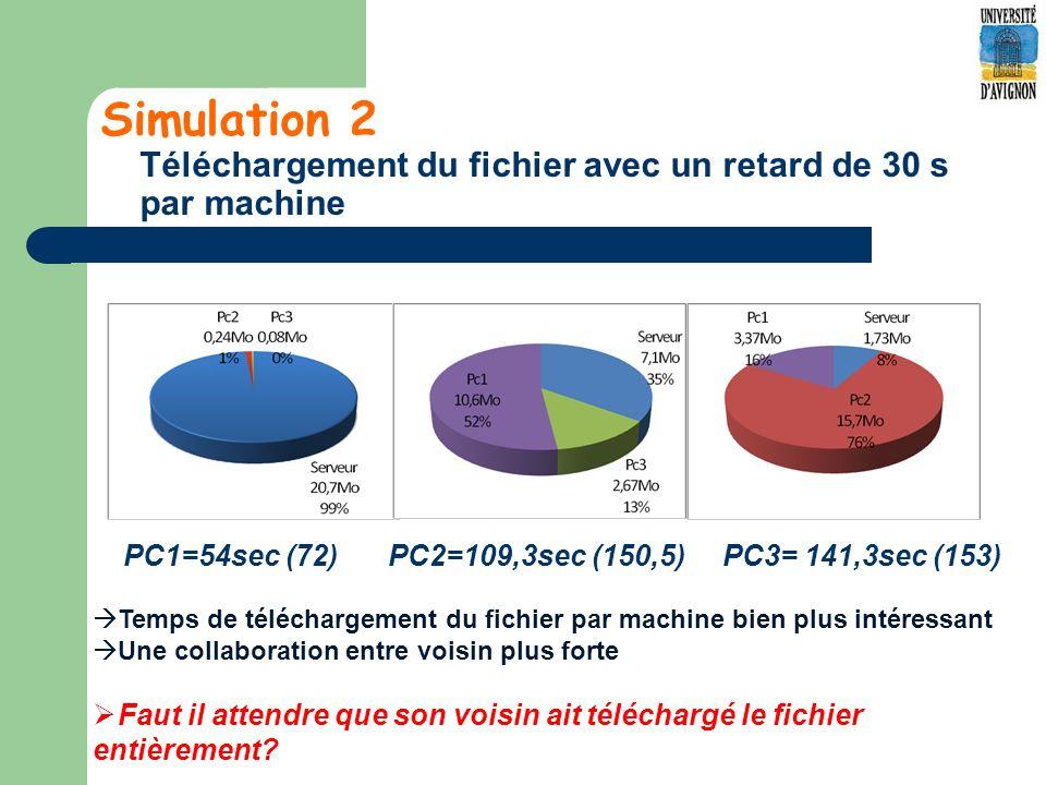 Simulation 2 Téléchargement du fichier avec un retard de 30 s par machine