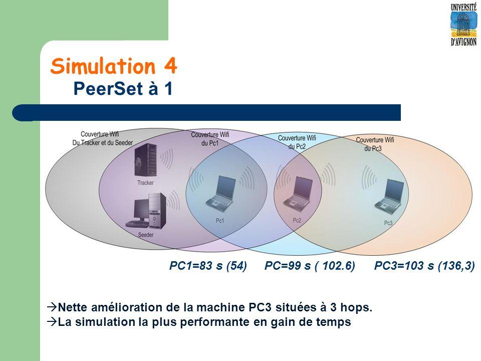 Simulation 4 PeerSet à 1 PC1=83 s (54) PC=99 s ( 102.6) PC3=103 s (136,3) Nette amélioration de la machine PC3 situées à 3 hops.