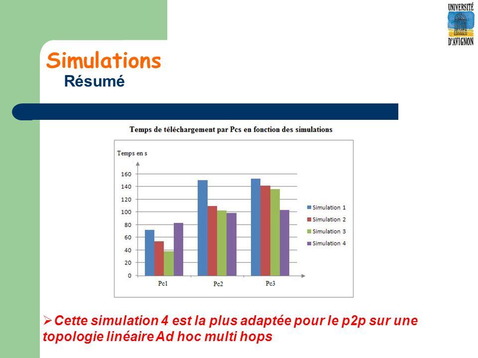 Simulations Résumé Cette simulation 4 est la plus adaptée pour le p2p sur une topologie linéaire Ad hoc multi hops.
