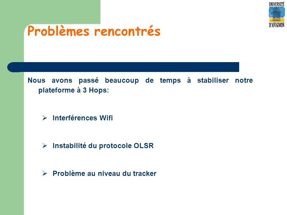 Problèmes rencontrés Nous avons passé beaucoup de temps à stabiliser notre plateforme à 3 Hops: Interférences Wifi.
