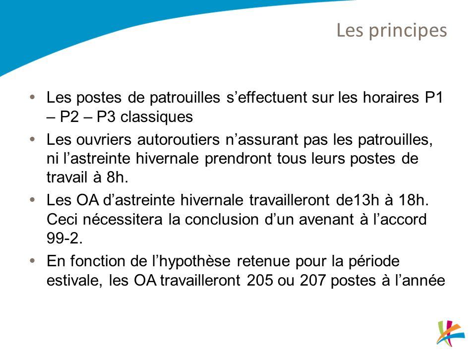 Les principes Les postes de patrouilles s'effectuent sur les horaires P1 – P2 – P3 classiques.