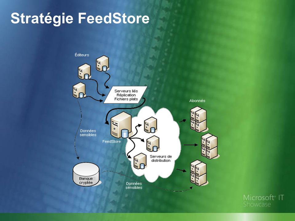 Stratégie FeedStore Stratégie FeedStore (suite)