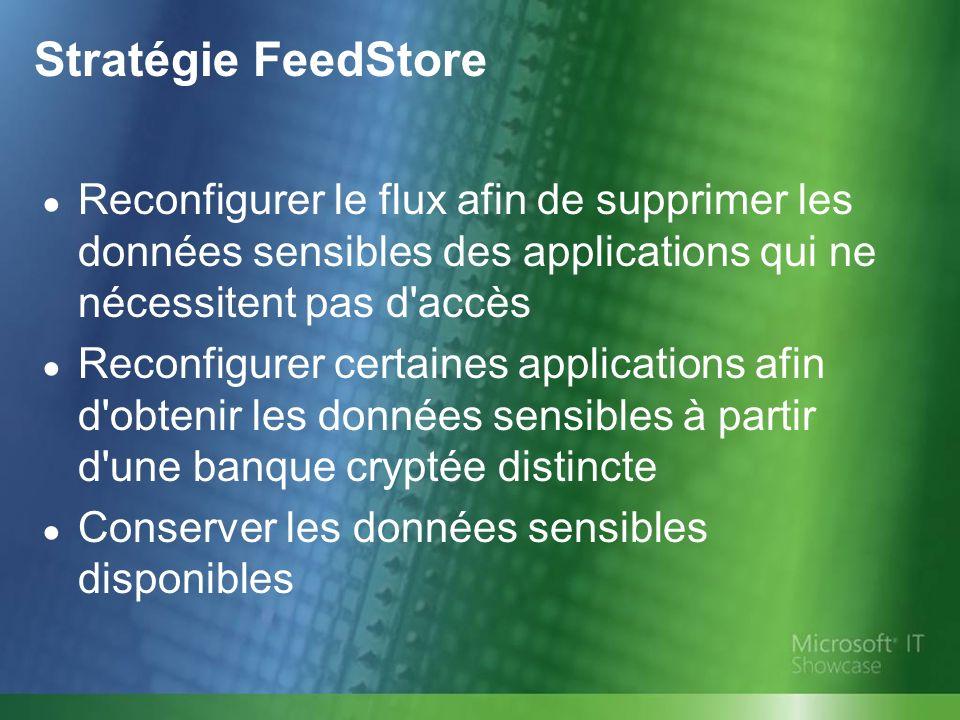 Stratégie FeedStore Reconfigurer le flux afin de supprimer les données sensibles des applications qui ne nécessitent pas d accès.
