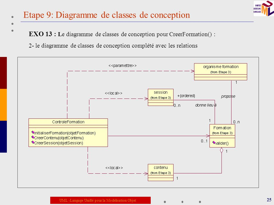 Etape 9: Diagramme de classes de conception
