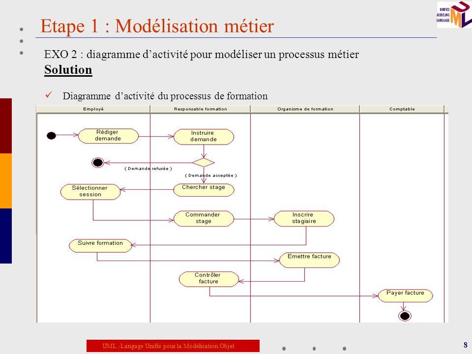 Etape 1 : Modélisation métier
