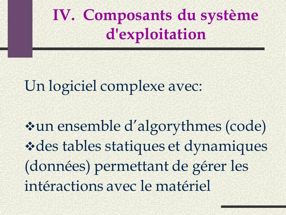 IV. Composants du système d exploitation