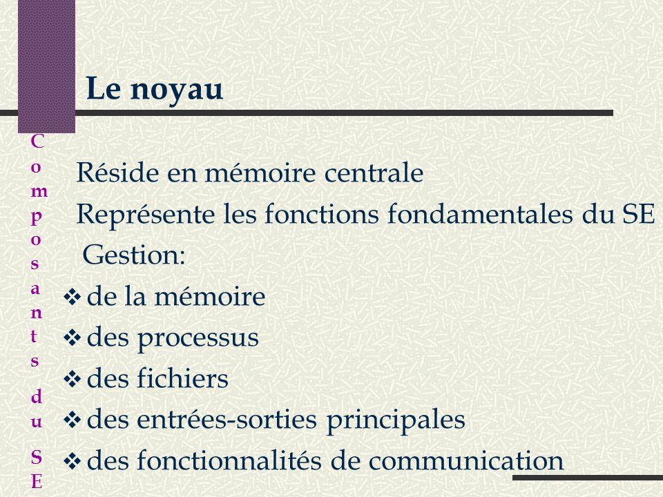 Le noyau Réside en mémoire centrale