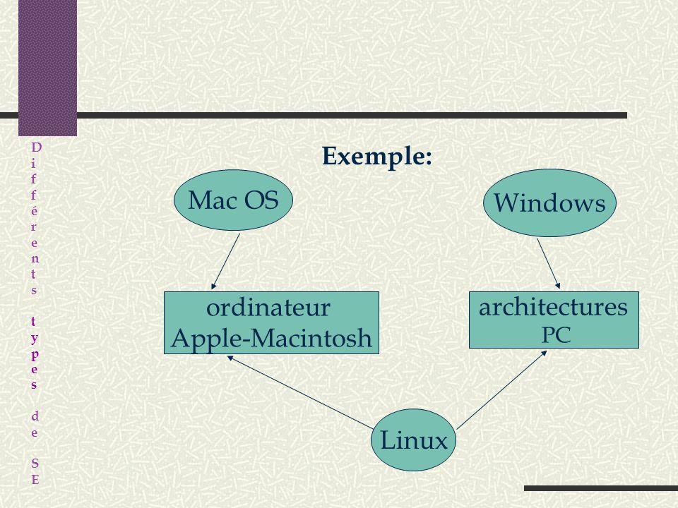 Exemple: Mac OS Windows ordinateur Apple-Macintosh architectures Linux